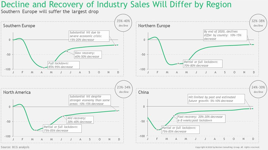 Decline and Recovery of Industry Sales Will Differ by Region
