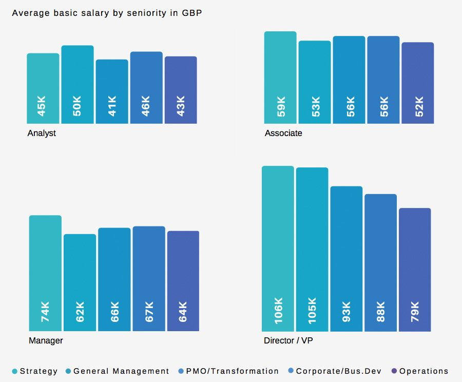 Average basic salary by seniority in GBP