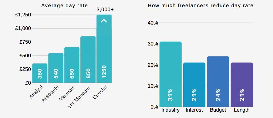 Average day rate + How much freelancers reduce day rate