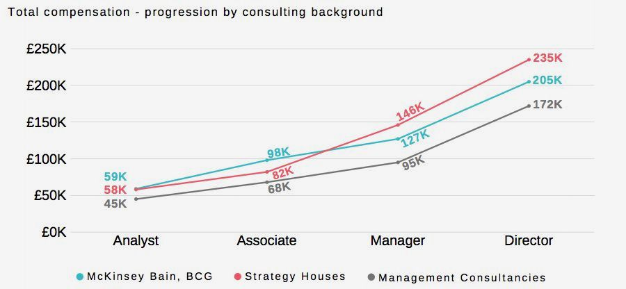 Total compensation - progression by consulting background
