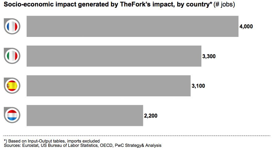 Socio-economic impact generated by TheFork's impact, by country