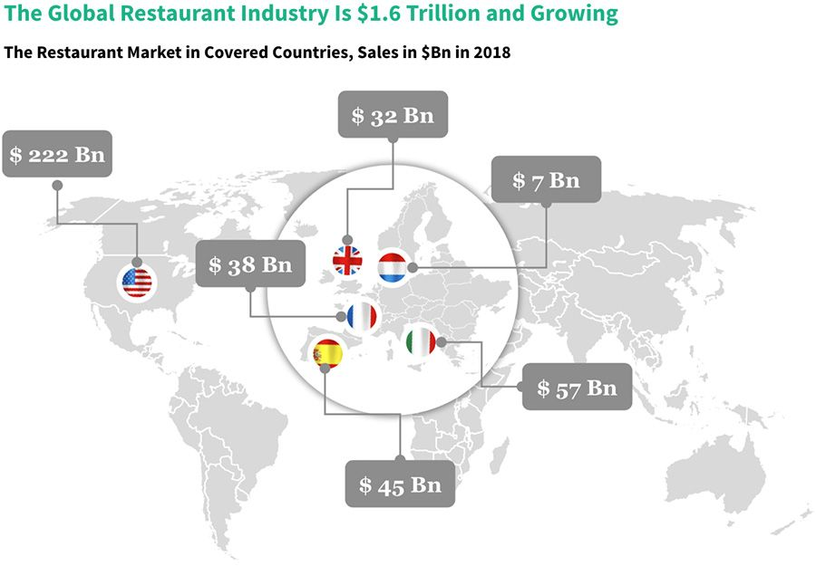The global restaurant industry is 1.6 trillion and growing