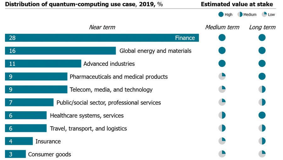 Distribution of quantum-computing use case