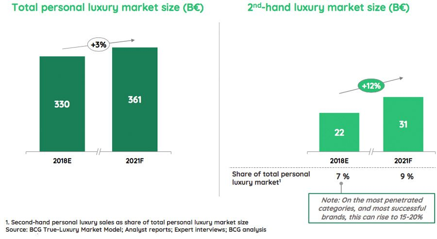 Total personal luxury market size