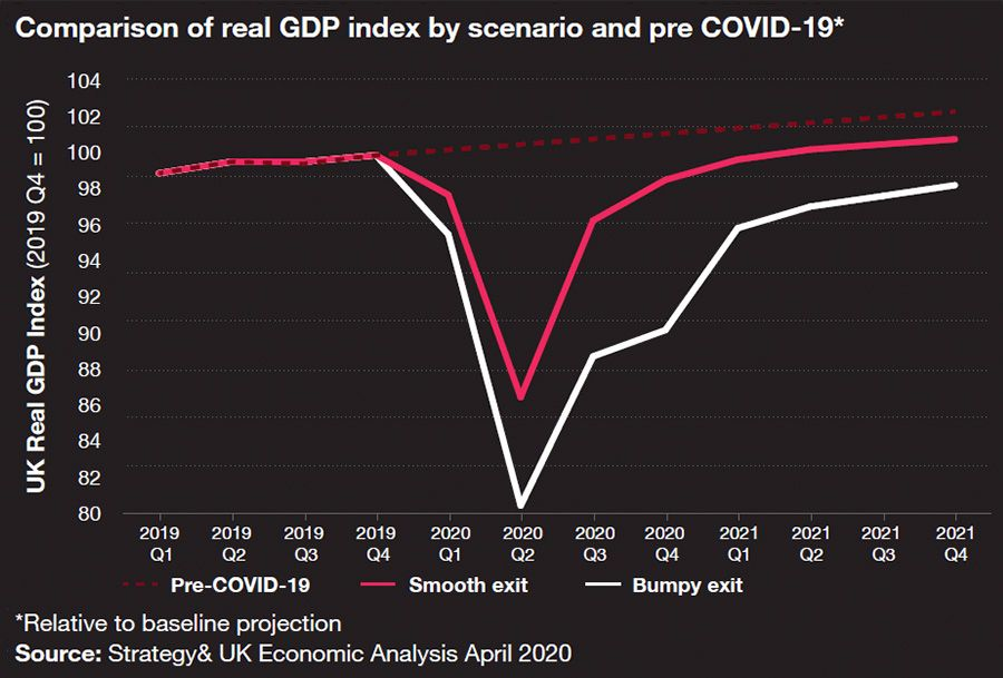 Comparison of real GDP index by scenario and pre COVID-19