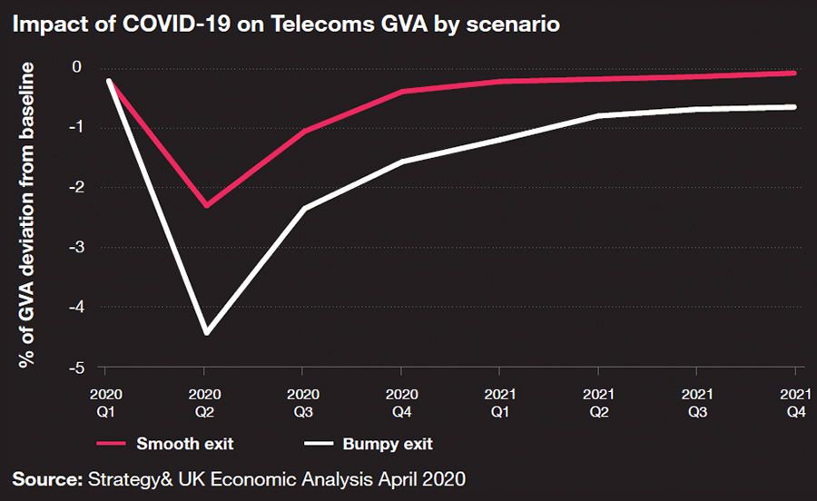 Impact of COVID-19 on Telecoms GVA scenario