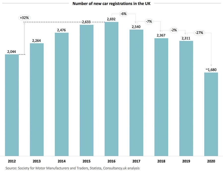 Number of new car registrations in the UK