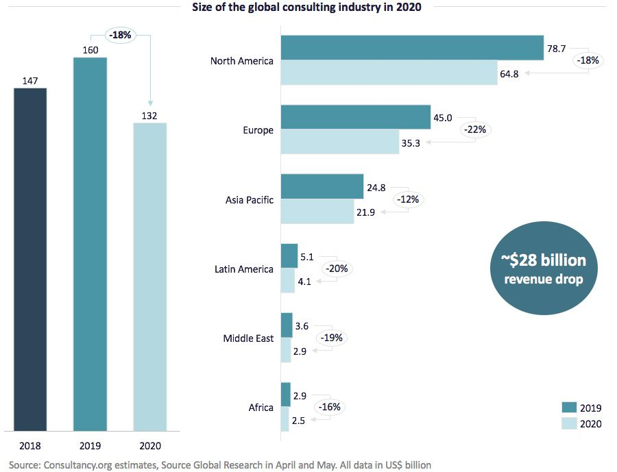 Size of the global consulting industry in 2020