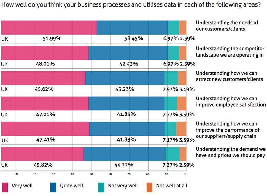 How well do you think your business processes and utilises data in each of the following areas?