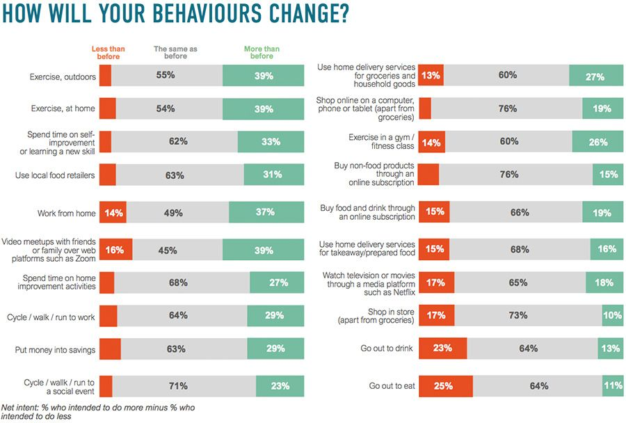 How will your behaviours change