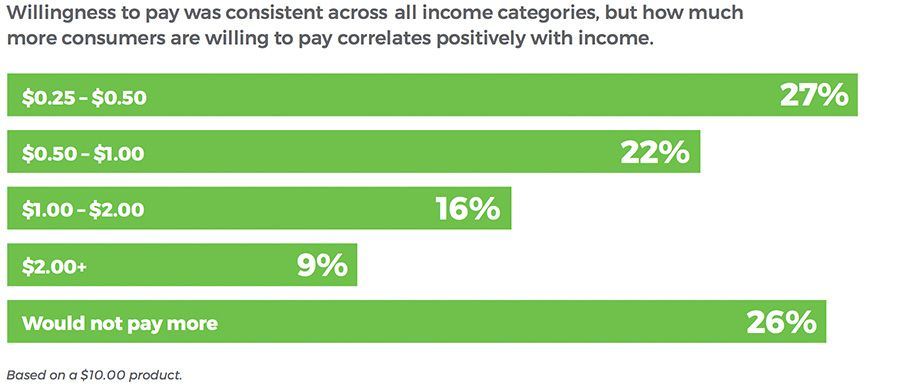 Willingness to pay was consistent across all income categories, but how much more consumers are willing to pay correlates positively with income