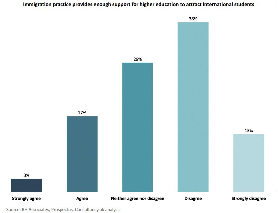Immigration practice provides enough support for higher education to attract international students