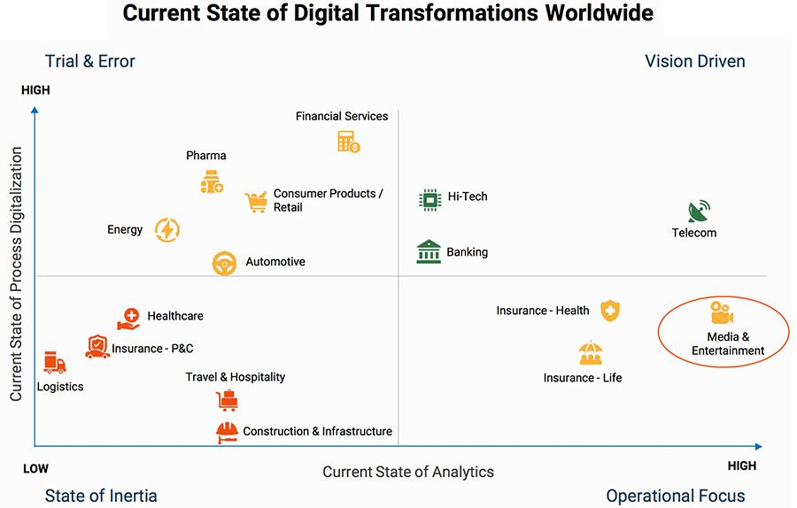 Current State of Digital Transformations Worldwide