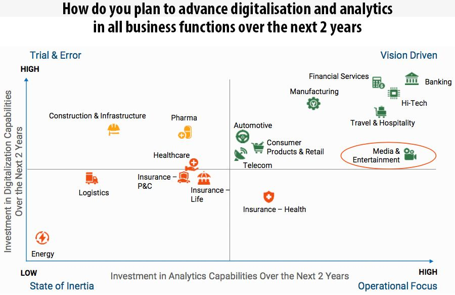 How do you plan to advance digitalisation and analytics in all business functions over the next 2 years.