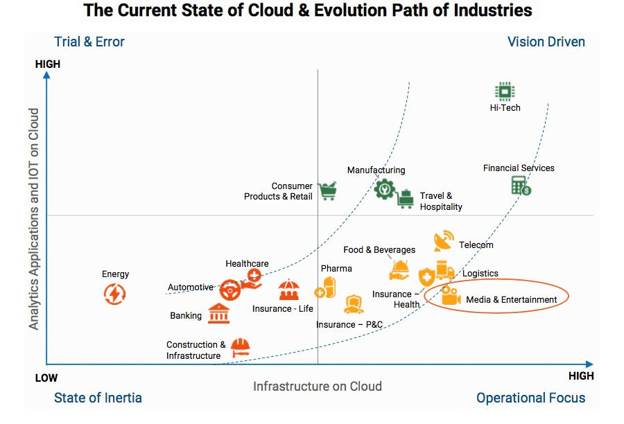 The Current State of Cloud & Evolution Path of Industries