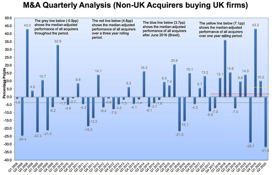 M&A Quarterly Analysis (Non-UK Acquirers buying UK firms)