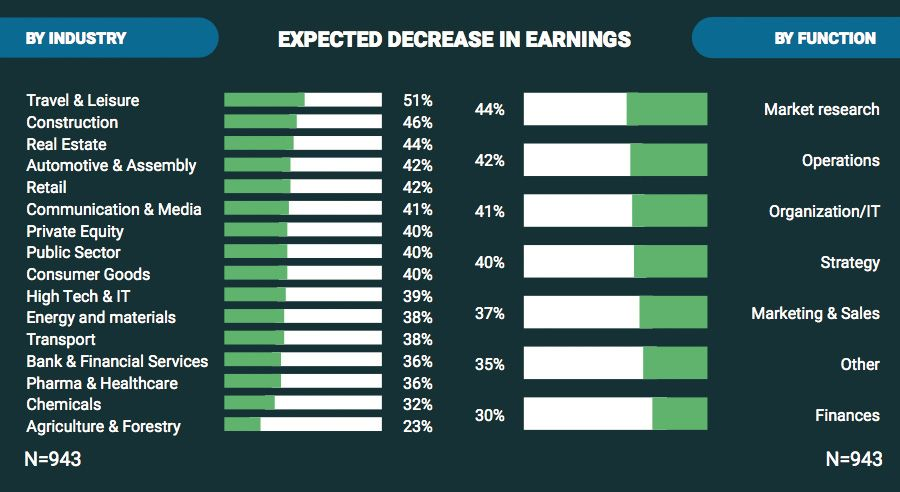 Expected decrease in earnings by industry and by function