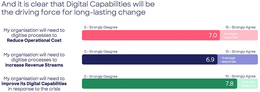And it is clear that Digital Capabilities will be the driving force for long-lasting change