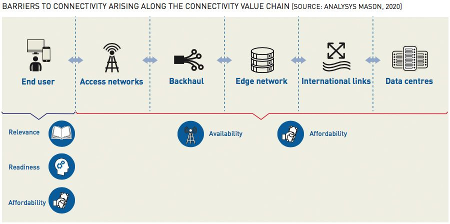BARRIERS TO CONNECTIVITY ARISING ALONG THE CONNECTIVITY VALUE CHAIN