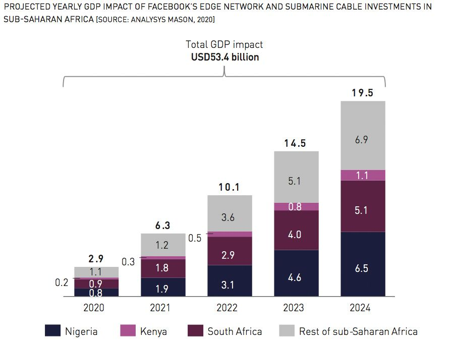 PROJECTED YEARLY GDP IMPACT OF FACEBOOK'S EDGE NETWORK AND SUBMARINE CABLE INVESTMENTS IN SUB-SAHARAN AFRICA