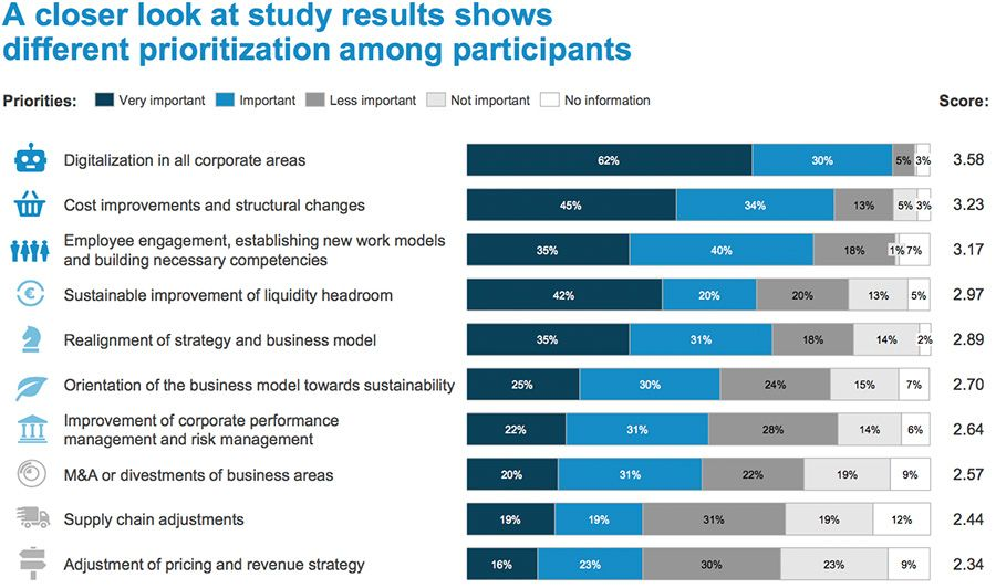 A closer look at study results shows different prioritization among participants