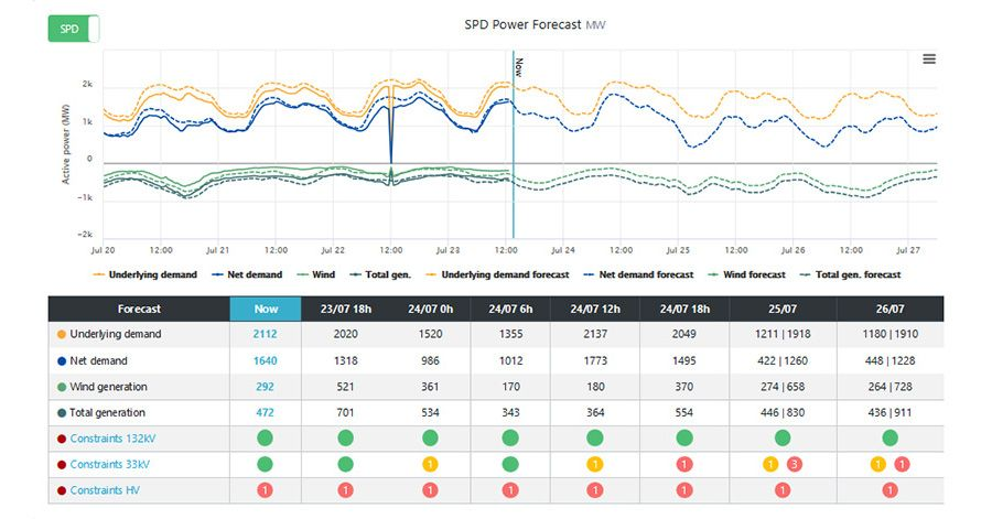 SP Energy Networks works with Sia Partners for better forecasting