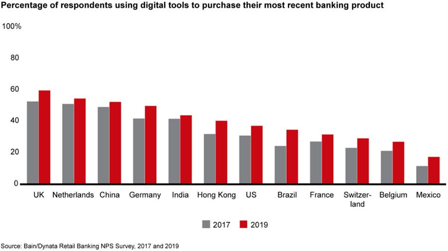 Percentage of respondents using digital tools to purchase their most recent banking product