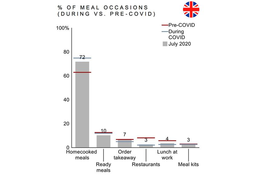 Percentage of meal occasions