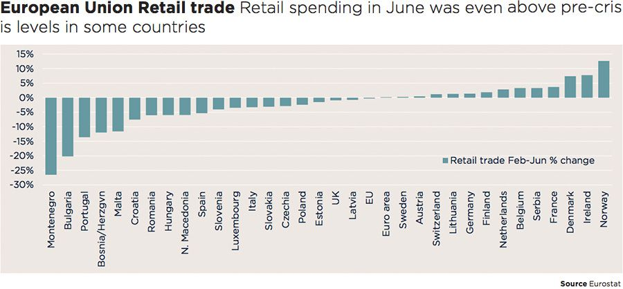 European Union Retail trade Retail spending in June was even above pre-crisis levels in some countries