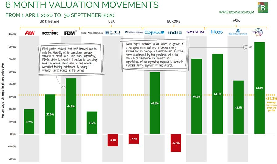 6 MONTH VALUATION MOVEMENTS
