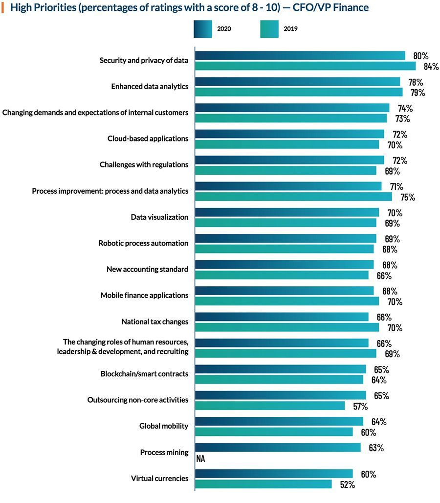High priorities of finance leaders. (percentages of ratings with a score of 8 - 10) — CFO/VP Finance