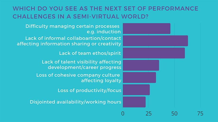 Which do you see as the next set of performance challenges in a semi-virtual world