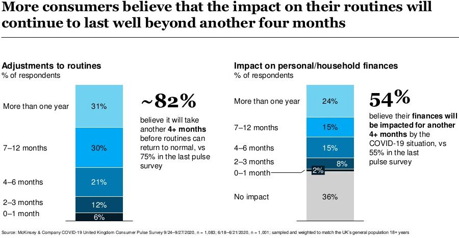 More consumers believe that the impact on their routines will continue to last well beyond another four months
