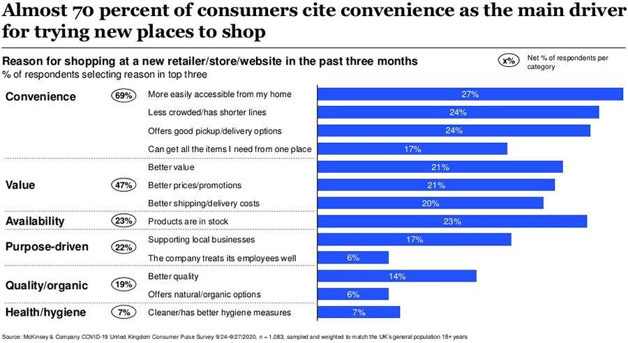 Almost 70 percent of consumers cite convenience as the main driver for trying new places to shop