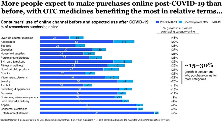 More people expect to make purchases online post-COVID-19 than before, with OTC medicines benefiting the most in relative terms