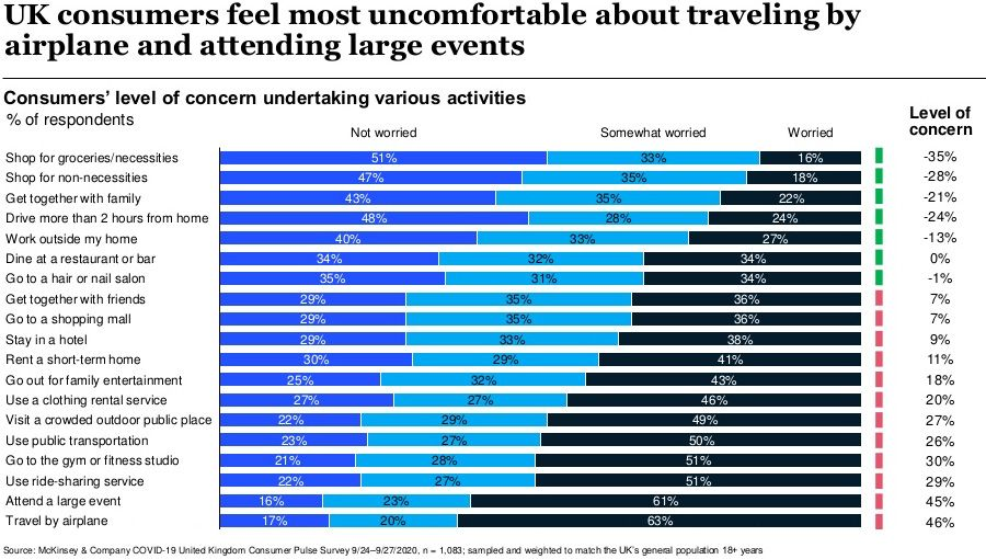 UK consumers feel most uncomfortable about traveling by airplace and attending large events
