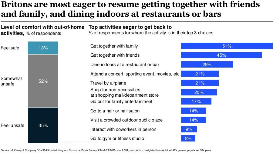 Britons are most eager to resume getting together with friends and family, and dining indoors at restaurants or bars