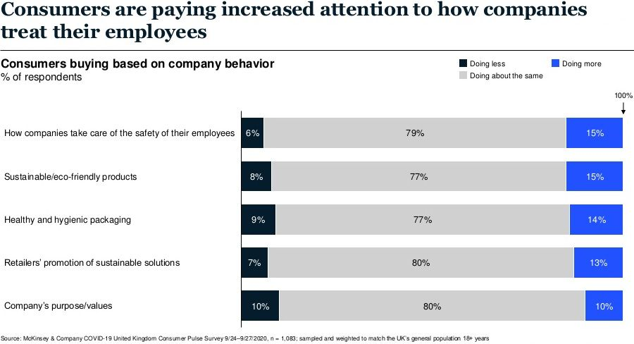 Consumers are paying increaed attention to how companies treat their employees