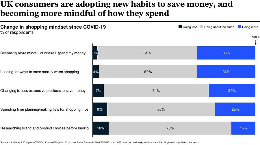 UK consumers are adopting new habits to save money, and becoming more mindful of how they spend