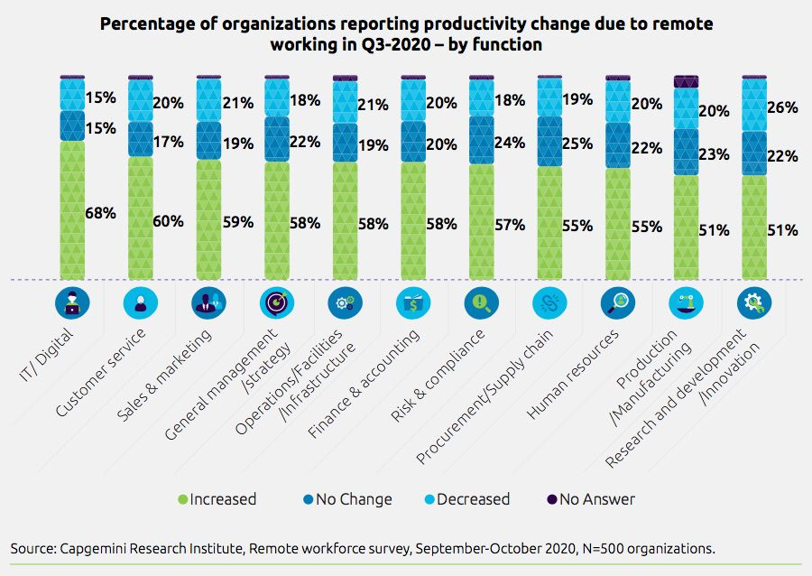 Percentage of organizations reporting productivity change due to remote working in Q3-2020 by function