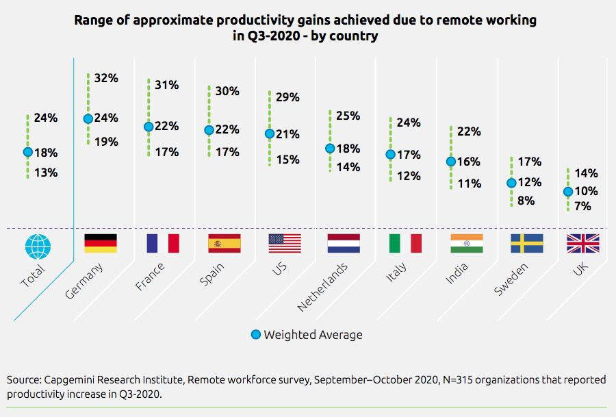Range of approximate productivity gains achieved due to remote working in Q3 2020 by country