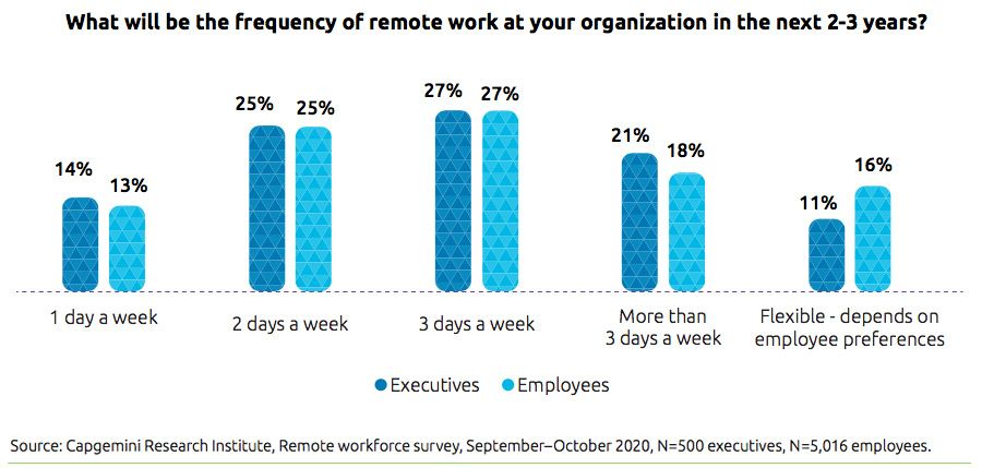 What will be the frequency of remote work at your organization in the next 2-3 years