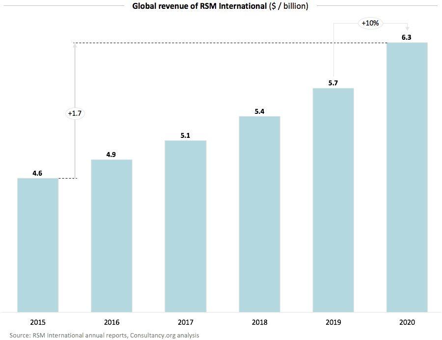 Global revenue of RSM International