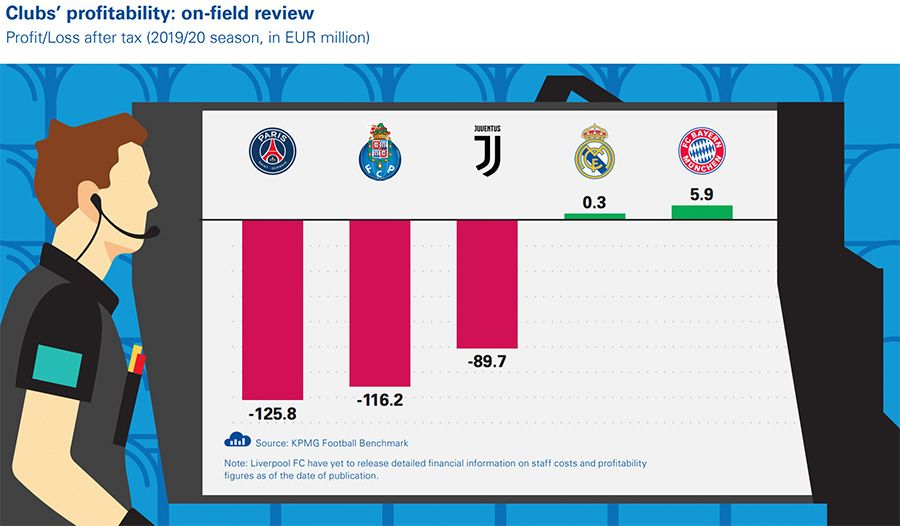 Clubs' profitability: on-field review