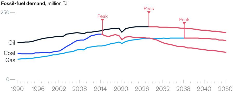 Peaks in fossil-fuel demand