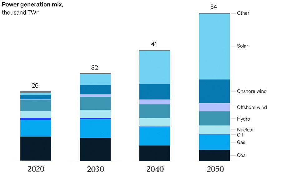 The future energy landscape, 2015-2050