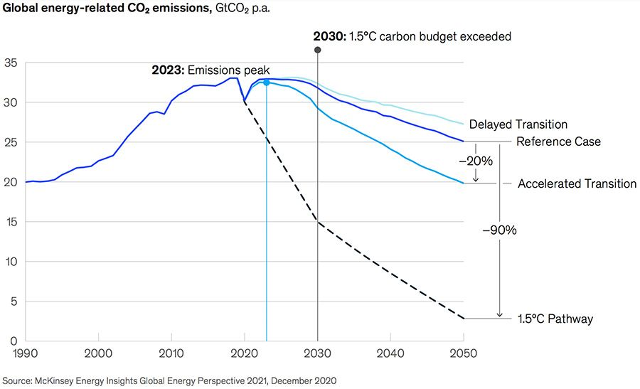 Global energy-related CO₂ emissions