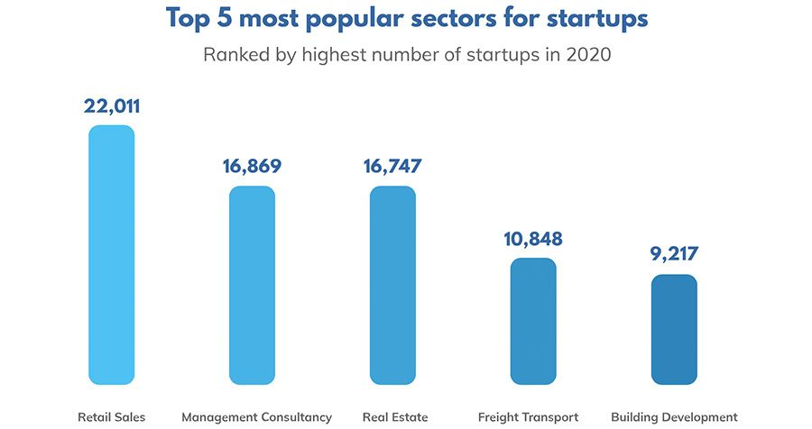 Top 5 most popular sectors for startups
