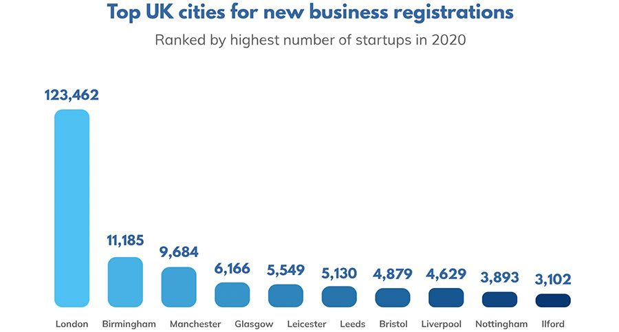 Top UK cities for new business registrations