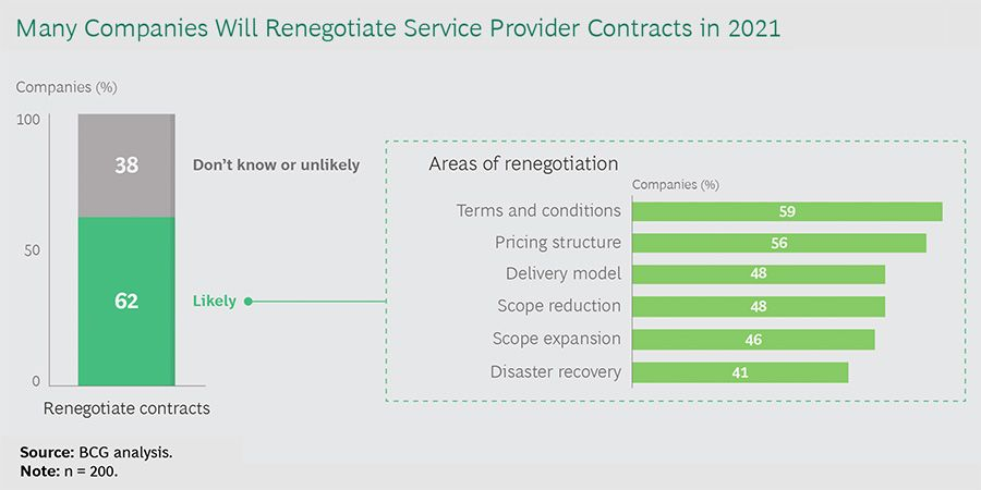 Many companies will renegotiate service provider contracts in 2021